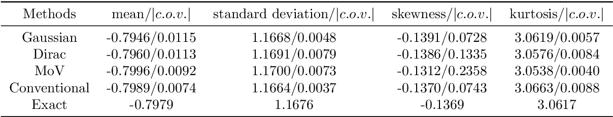 Figure 4 for A novel active learning-based Gaussian process metamodelling strategy for estimating the full probability distribution in forward UQ analysis