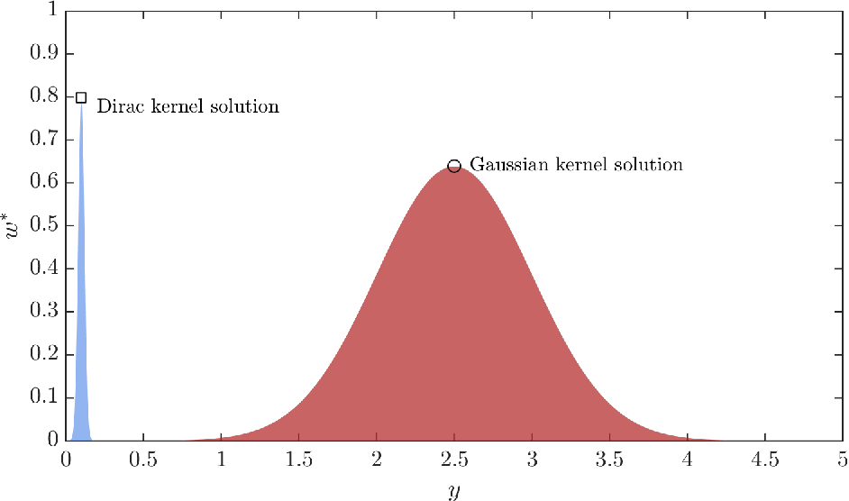 Figure 1 for A novel active learning-based Gaussian process metamodelling strategy for estimating the full probability distribution in forward UQ analysis