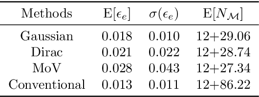 Figure 2 for A novel active learning-based Gaussian process metamodelling strategy for estimating the full probability distribution in forward UQ analysis