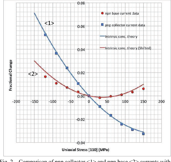 Characterization of residual stress levels in complementary