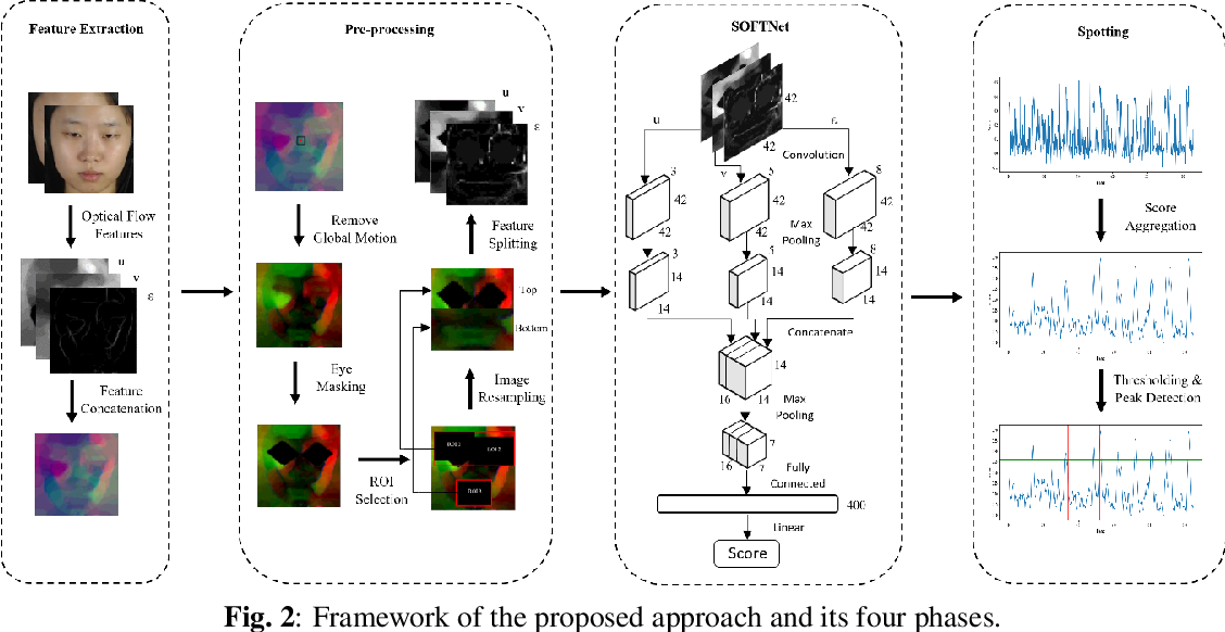 Figure 3 for Shallow Optical Flow Three-Stream CNN for Macro- and Micro-Expression Spotting from Long Videos