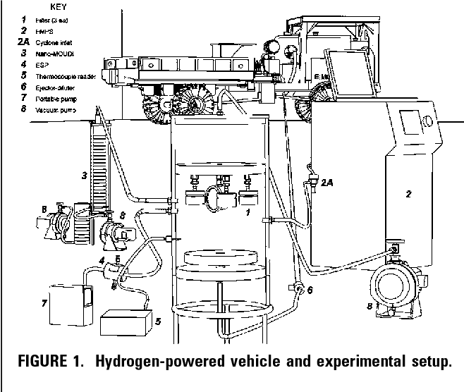 Role Of Lubrication Oil In Particulate Emissions From A Hydrogen