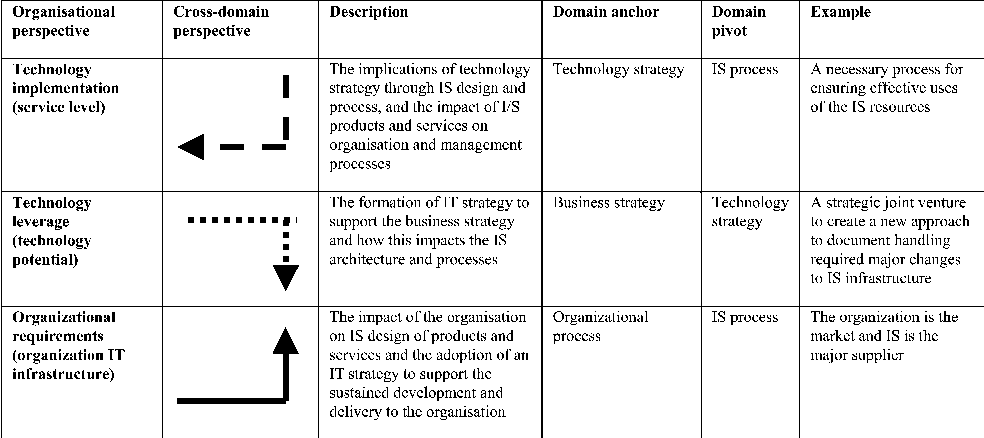 Using and validating the strategic alignment model