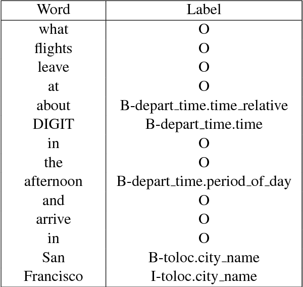 Figure 2 for Recurrent Neural Networks with Pre-trained Language Model Embedding for Slot Filling Task