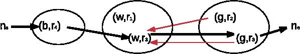 Figure 3 for AMR-to-text generation as a Traveling Salesman Problem