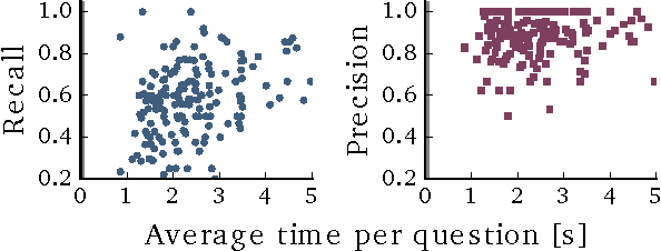 Figure 4 for Much Ado About Time: Exhaustive Annotation of Temporal Data