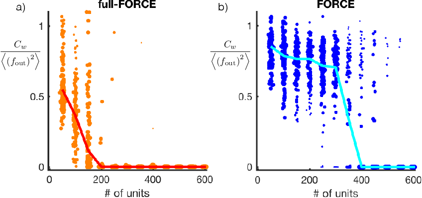 Figure 3 for full-FORCE: A Target-Based Method for Training Recurrent Networks