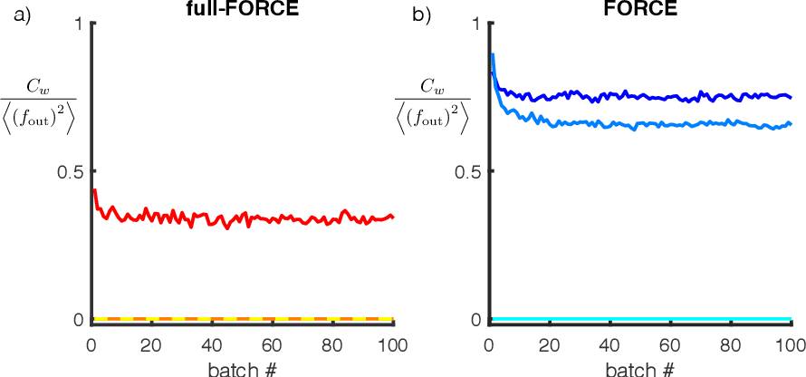 Figure 4 for full-FORCE: A Target-Based Method for Training Recurrent Networks