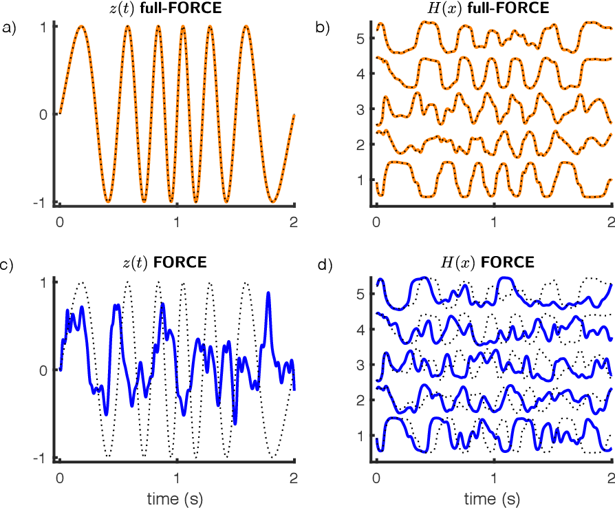 Figure 2 for full-FORCE: A Target-Based Method for Training Recurrent Networks