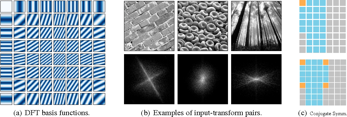 Figure 1 for Spectral Representations for Convolutional Neural Networks