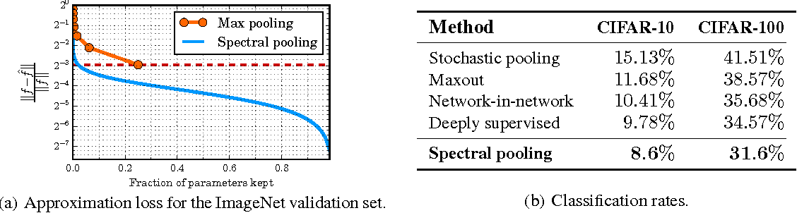 Figure 4 for Spectral Representations for Convolutional Neural Networks