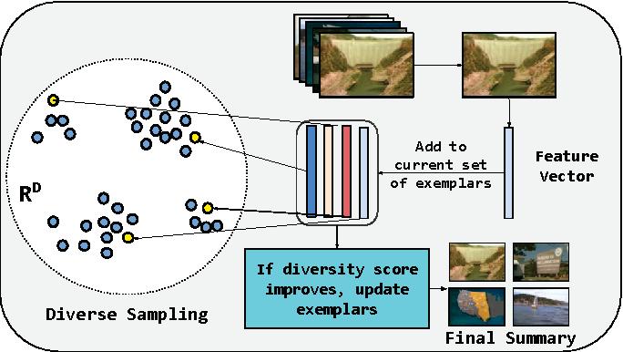 Figure 1 for Diversity Promoting Online Sampling for Streaming Video Summarization