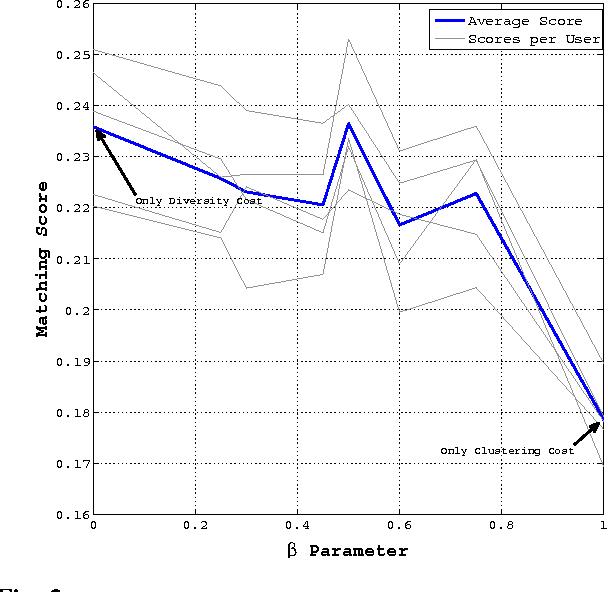 Figure 3 for Diversity Promoting Online Sampling for Streaming Video Summarization