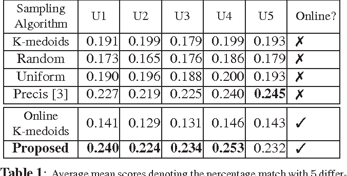 Figure 2 for Diversity Promoting Online Sampling for Streaming Video Summarization