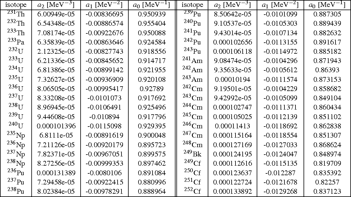 Table 6 from Simulation of Neutron and Gamma Ray Emission from