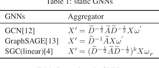 Figure 1 for Understanding the Message Passing in Graph Neural Networks via Power Iteration