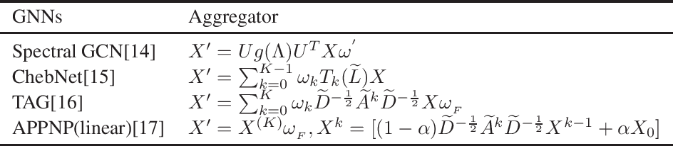 Figure 3 for Understanding the Message Passing in Graph Neural Networks via Power Iteration