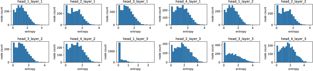 Figure 2 for Understanding the Message Passing in Graph Neural Networks via Power Iteration