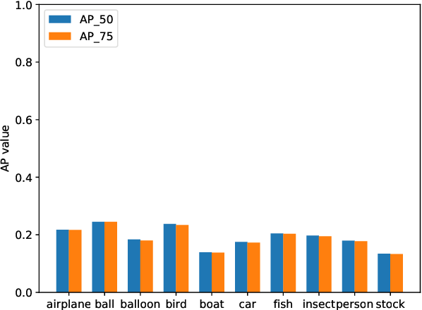 Figure 3 for GMOT-40: A Benchmark for Generic Multiple Object Tracking