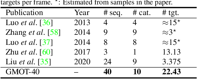 Figure 2 for GMOT-40: A Benchmark for Generic Multiple Object Tracking