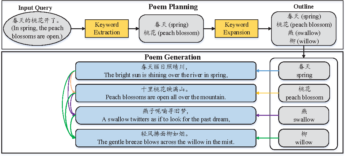 Figure 2 for Chinese Poetry Generation with Planning based Neural Network