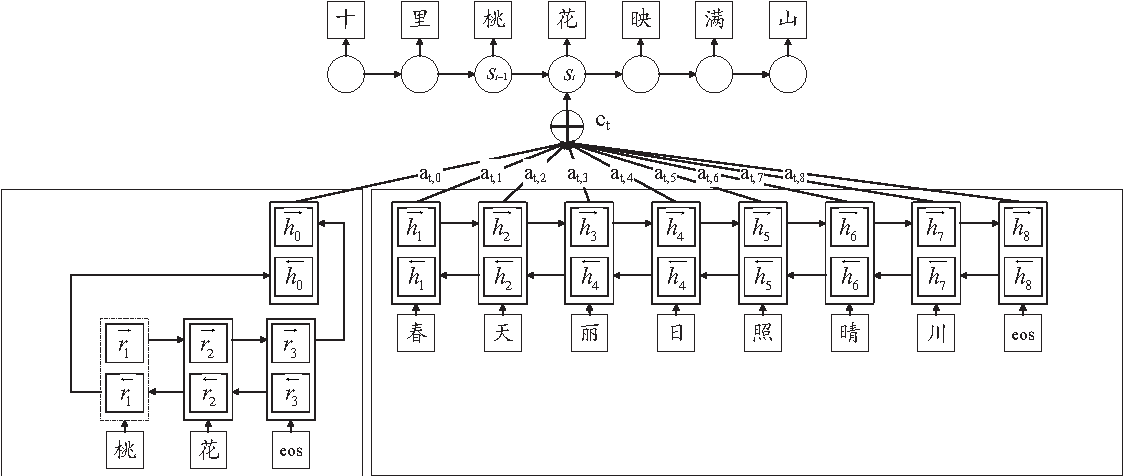 Figure 3 for Chinese Poetry Generation with Planning based Neural Network