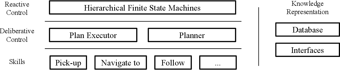 Figure 2 for LAAIR: A Layered Architecture for Autonomous Interactive Robots