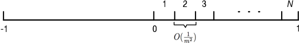 Figure 3 for Teacher Improves Learning by Selecting a Training Subset