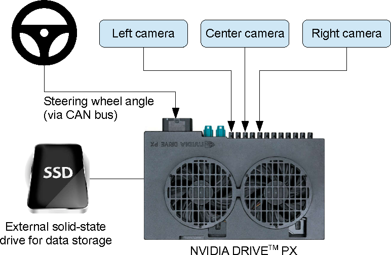 Figure 1 for End to End Learning for Self-Driving Cars