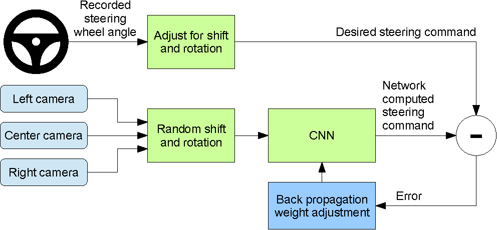 Figure 2 for End to End Learning for Self-Driving Cars