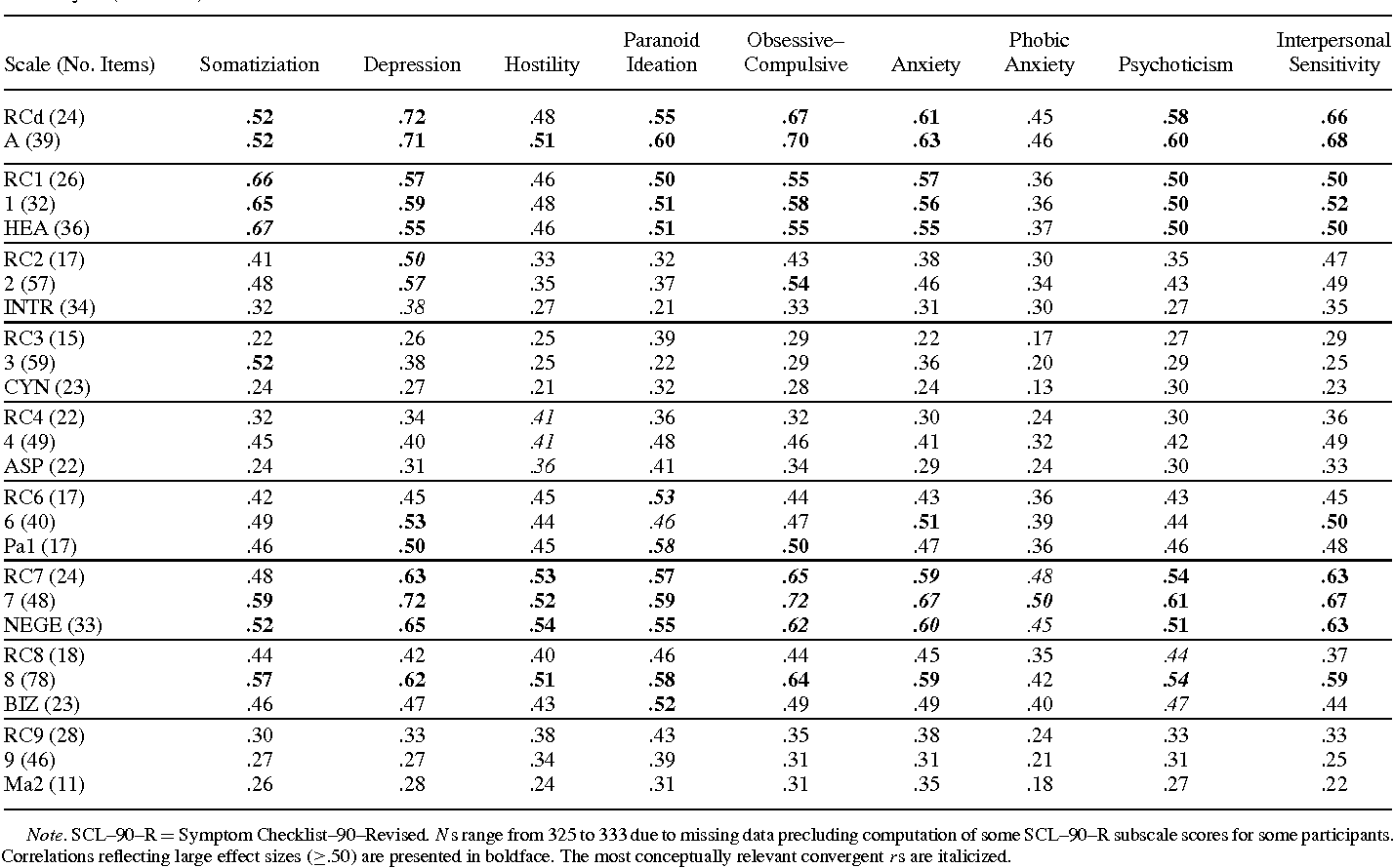 TABLE 4 Head To Convergent And Discriminant Correlations Between Restructured Clinical