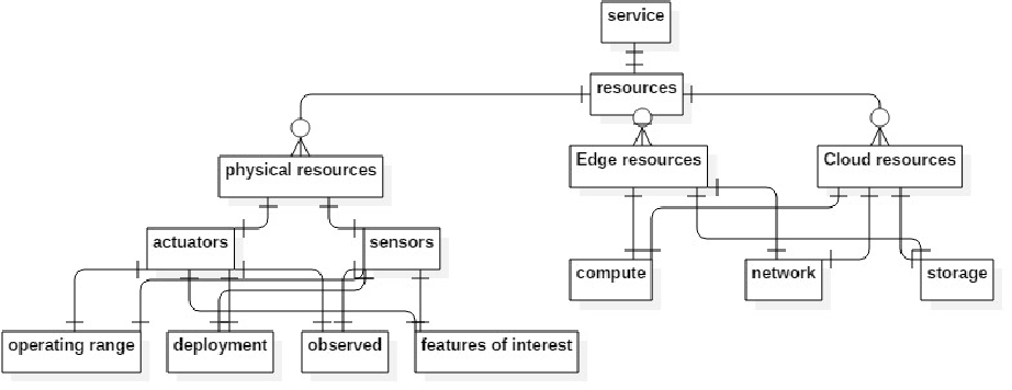 Figure 1 for A Unified Knowledge Representation and Context-aware Recommender System in Internet of Things