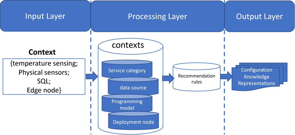 Figure 3 for A Unified Knowledge Representation and Context-aware Recommender System in Internet of Things