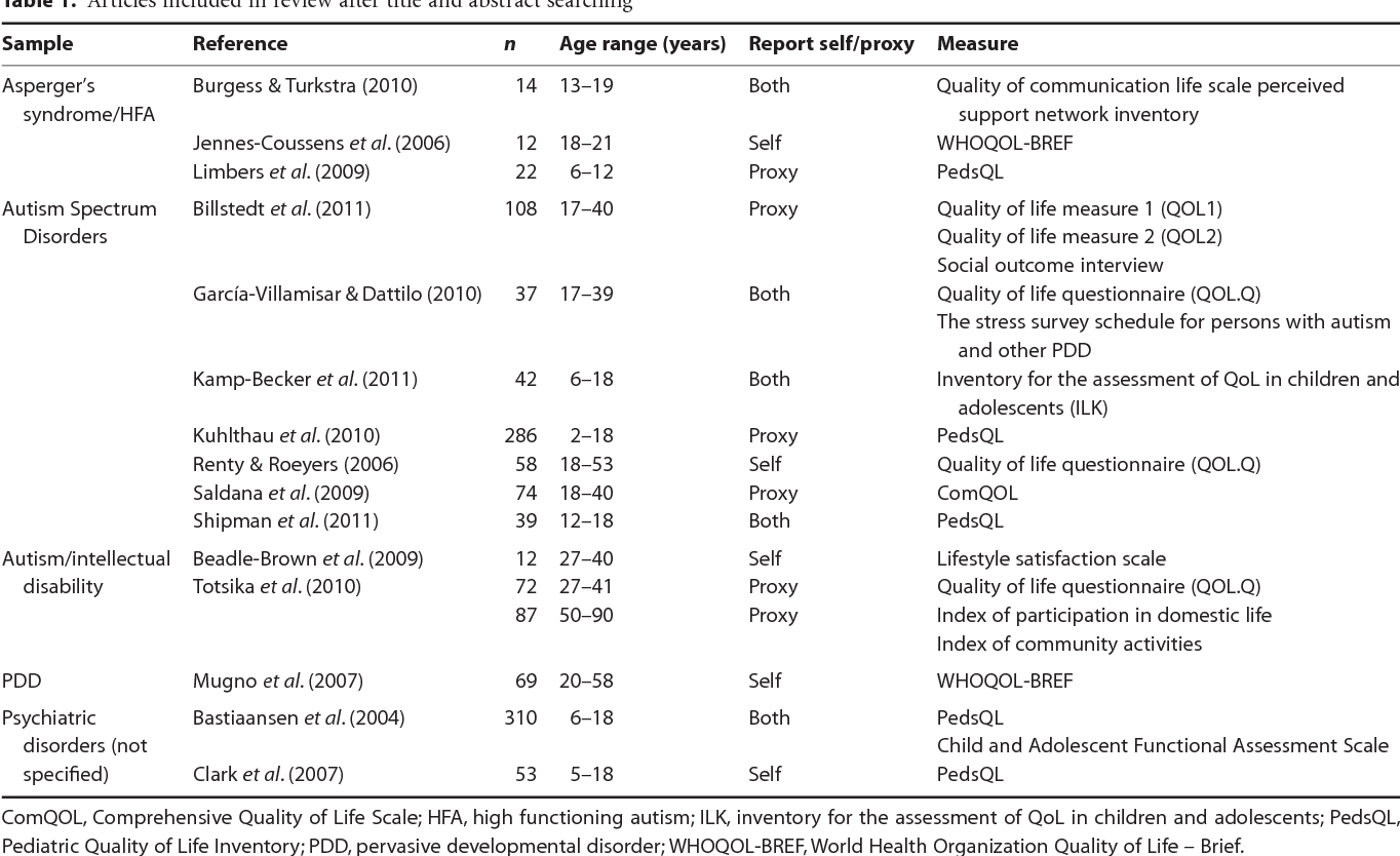 Asd Validity >> Finding Out What Matters Validity Of Quality Of Life Measurement In