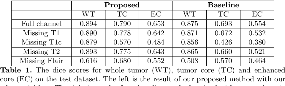 Figure 2 for Brain Tumor Segmentation on MRI with Missing Modalities