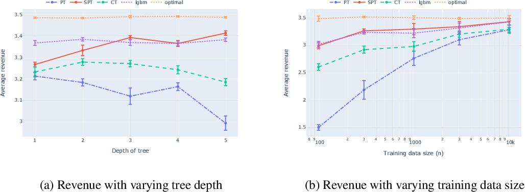 Figure 1 for Model Distillation for Revenue Optimization: Interpretable Personalized Pricing