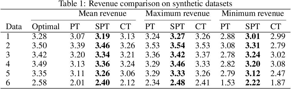 Figure 2 for Model Distillation for Revenue Optimization: Interpretable Personalized Pricing