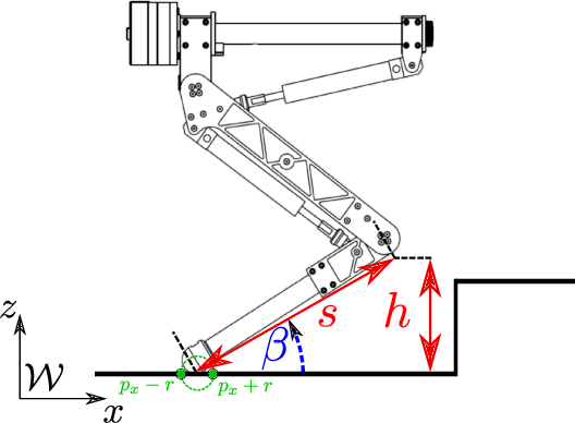 Figure 3 for On the Hardware Feasibility of Nonlinear Trajectory Optimization for Legged Locomotion based on a Simplified Dynamics