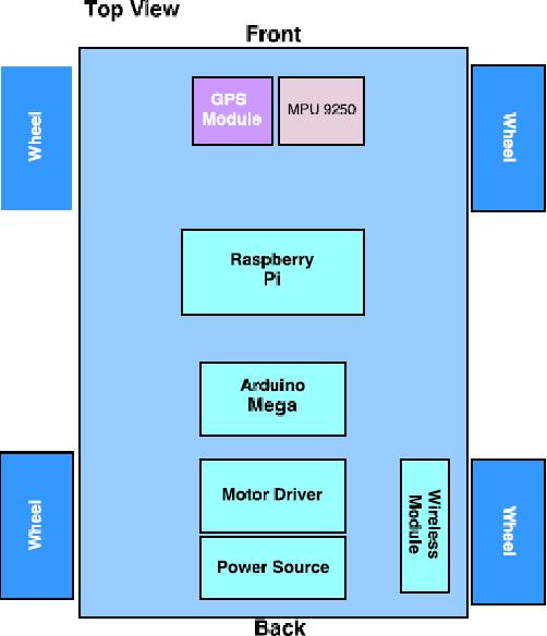 Autonomous Rover Navigation Using GPS Based Path Planning - Semantic