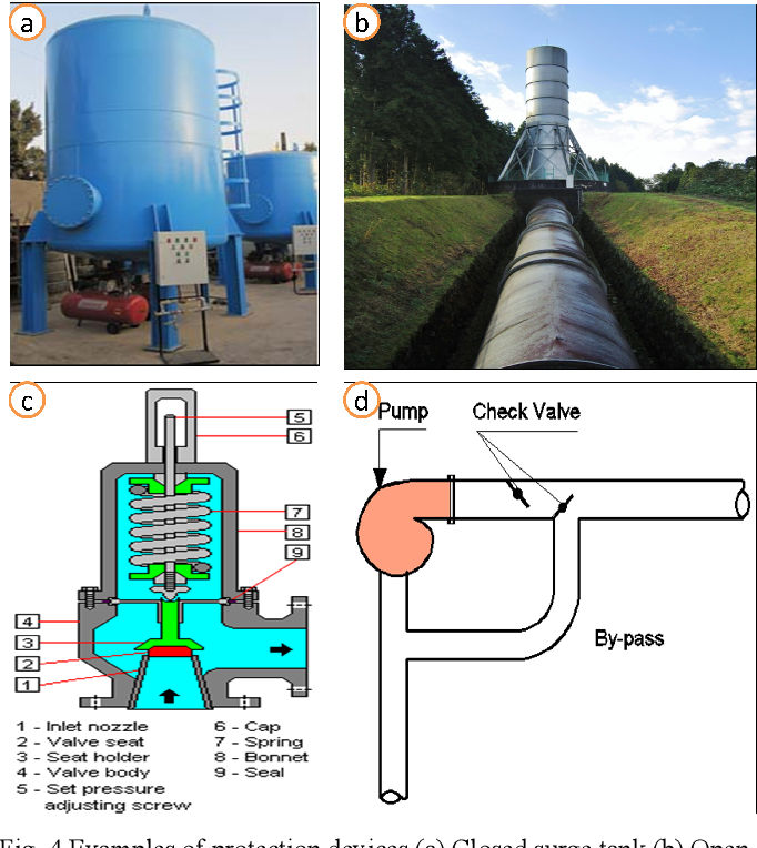 Figure 4 from Sizing the Protection Devices to Control Water Hammer