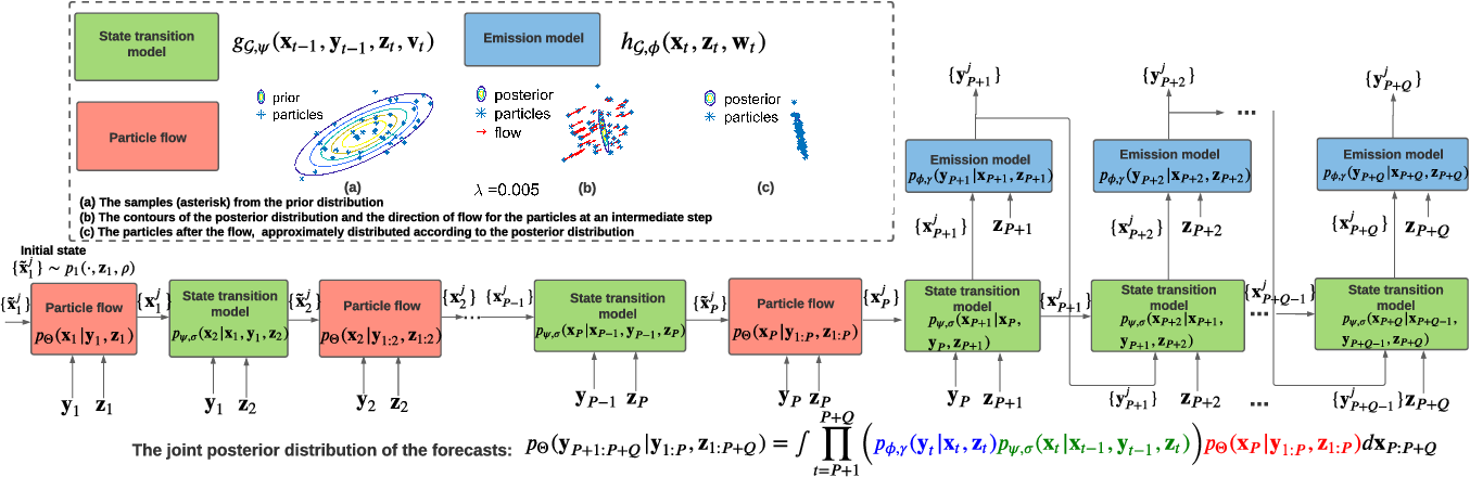 Figure 1 for RNN with Particle Flow for Probabilistic Spatio-temporal Forecasting