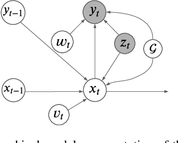 Figure 3 for RNN with Particle Flow for Probabilistic Spatio-temporal Forecasting