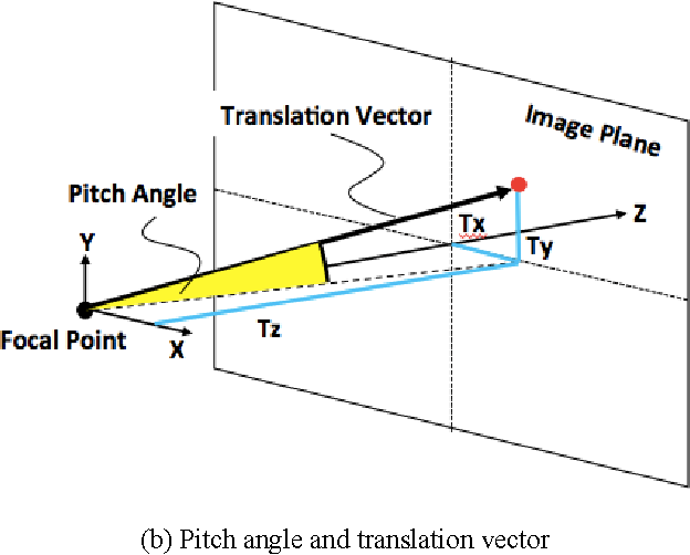 pitch angle estimation using the translation vector