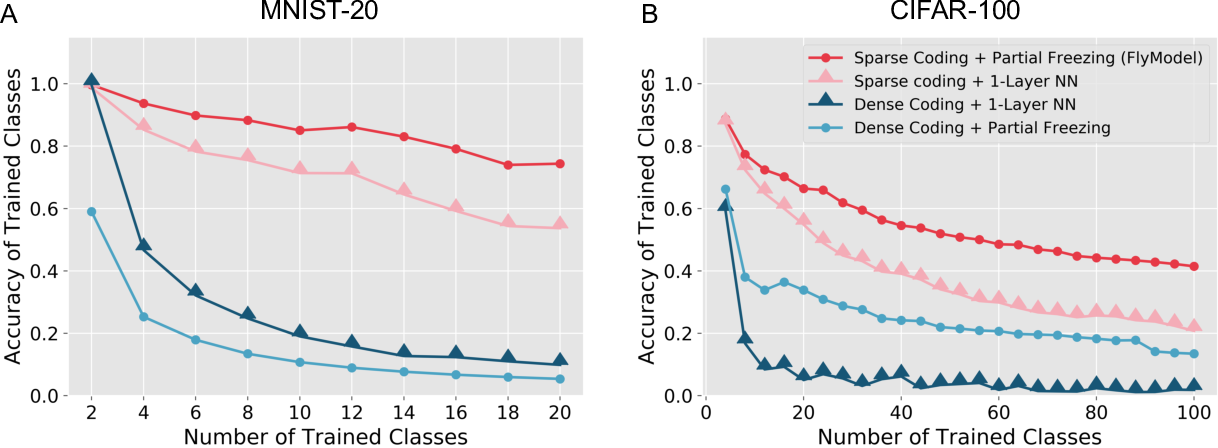 Figure 3 for Algorithmic insights on continual learning from fruit flies
