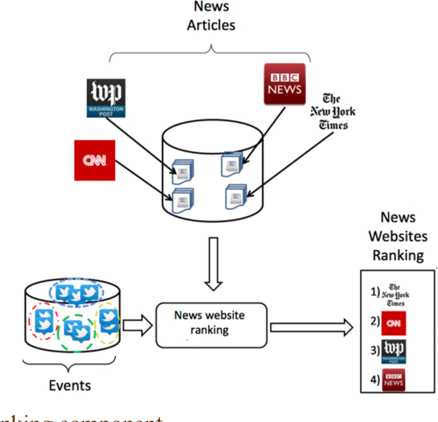 Figure 4 for Online News Media Website Ranking Using User Generated Content