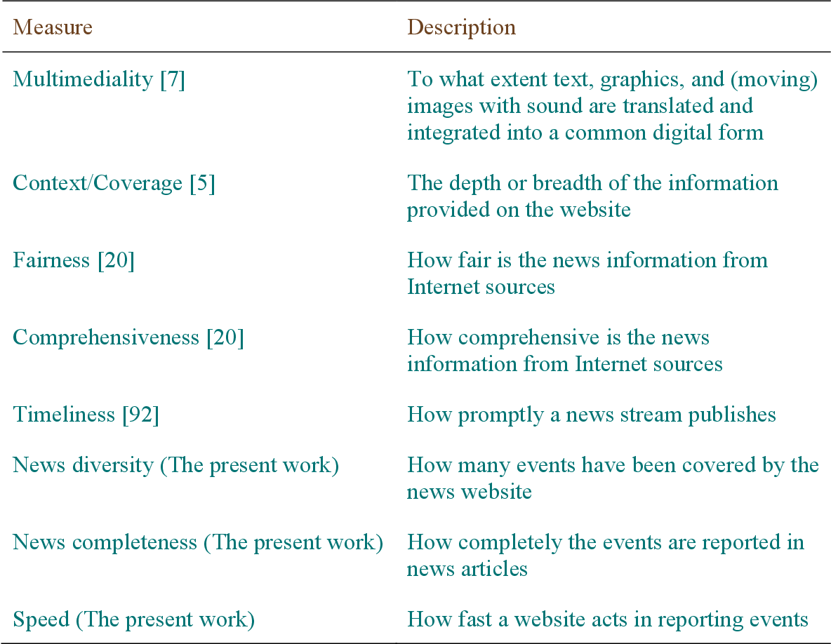 Figure 2 for Online News Media Website Ranking Using User Generated Content