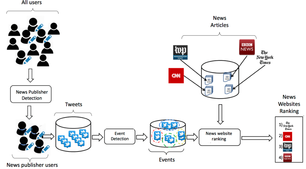 Figure 1 for Online News Media Website Ranking Using User Generated Content