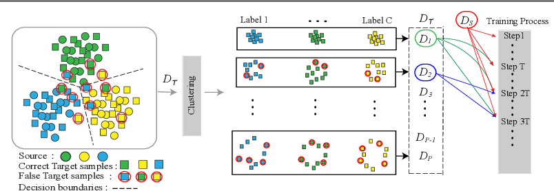 Figure 1 for Pseudo-Labeling Curriculum for Unsupervised Domain Adaptation