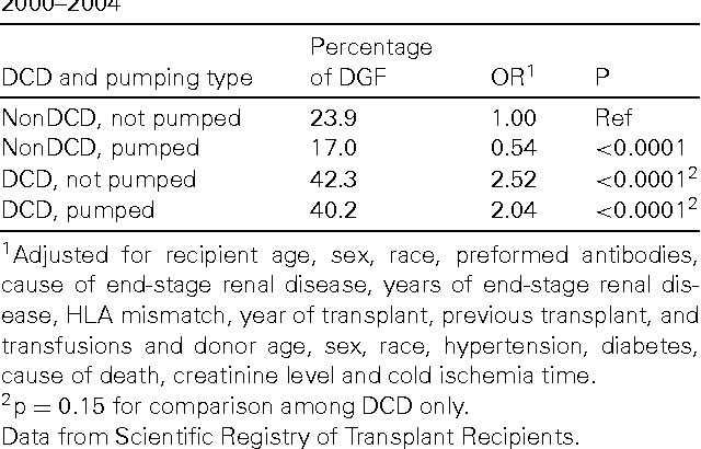 Table 4 From Report Of A National Conference On Donation After