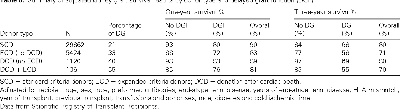 Report Of A National Conference On Donation After Cardiac Death